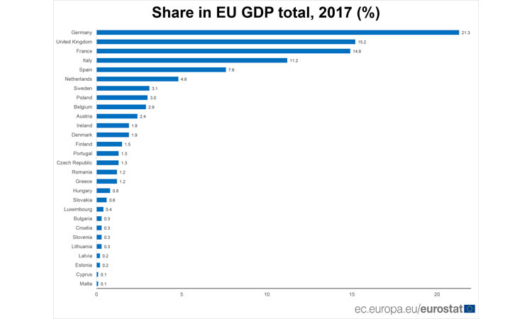 eu gdp share 2017