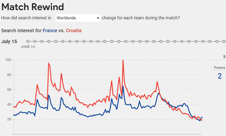 google trends world cup final 2018