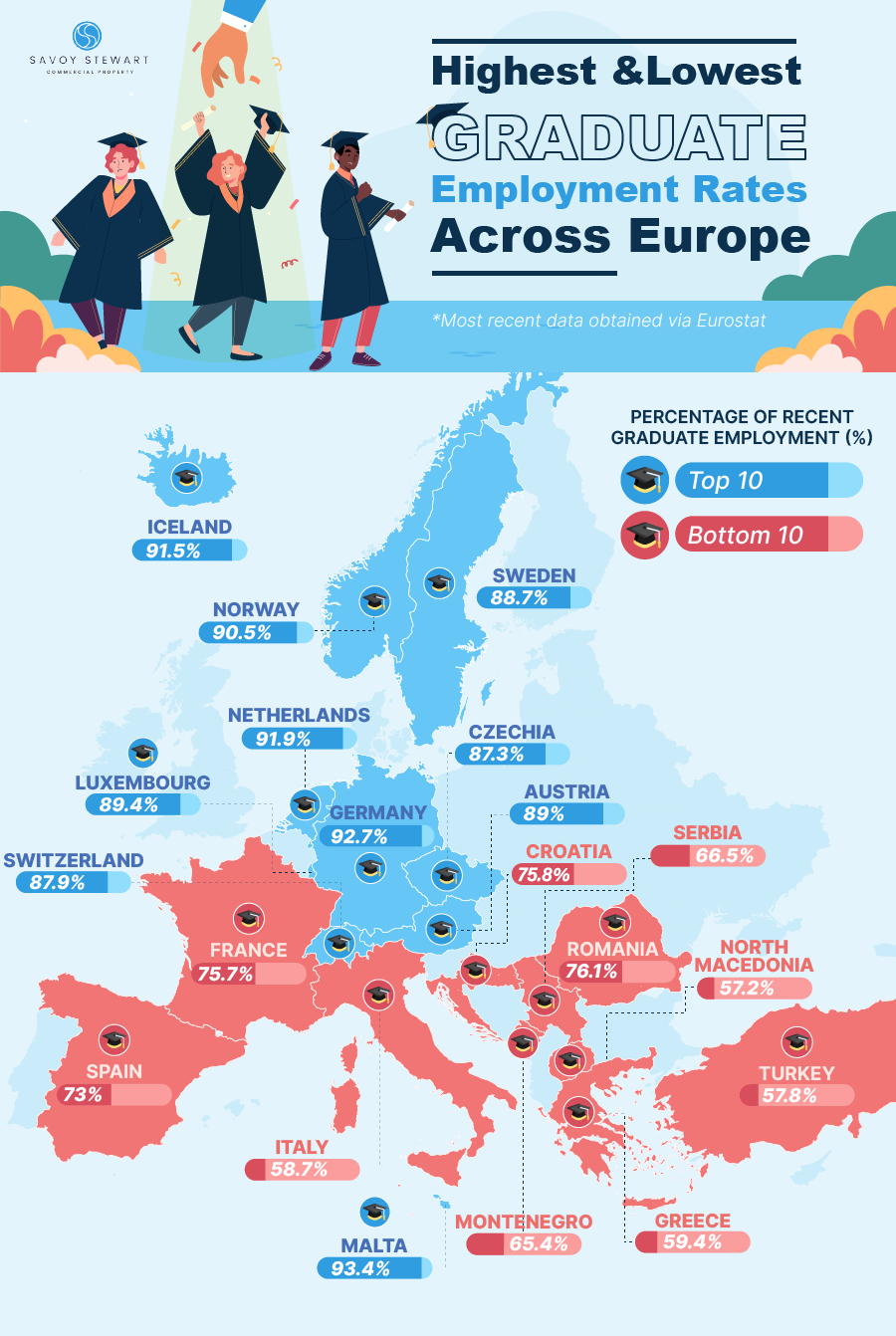 graduate employment across europe savoystewart