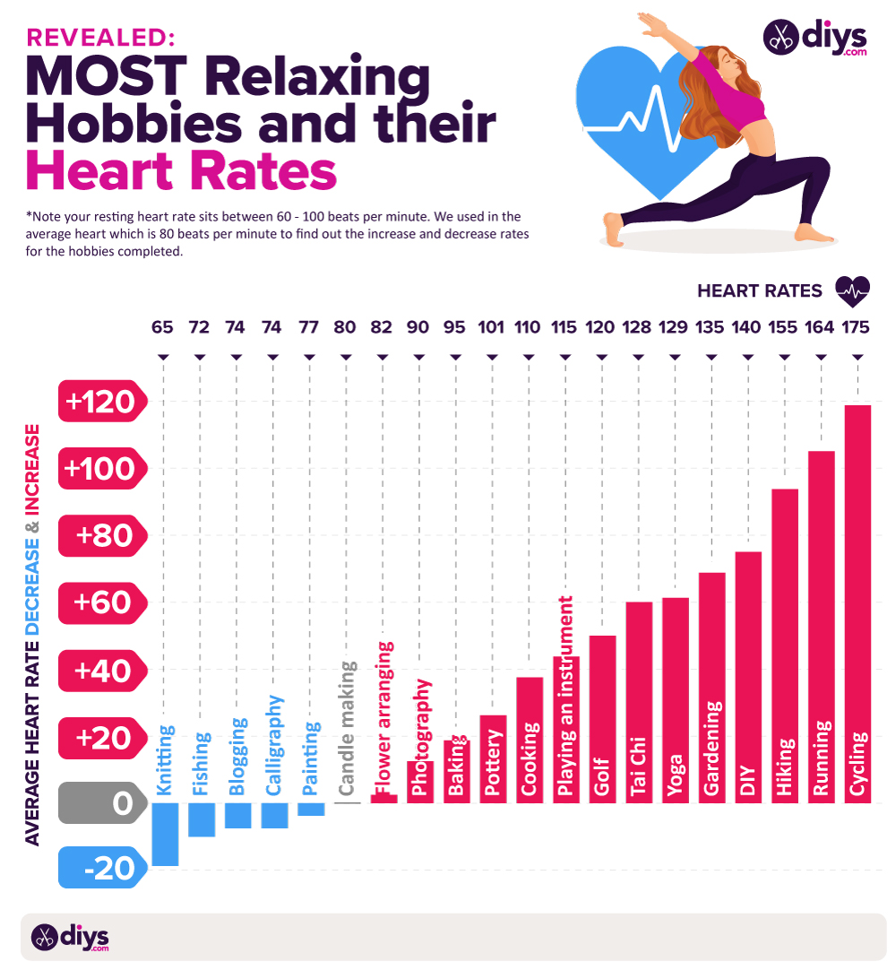 most relaxing hobbies and their heart rates