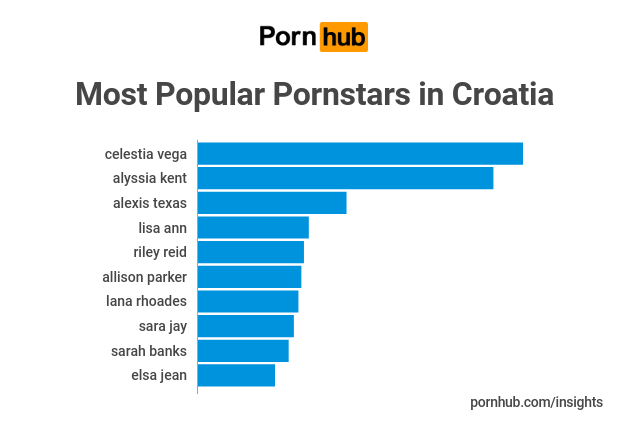 DETAILED INSIGHTS - Pornhub discovers what turns Croatians