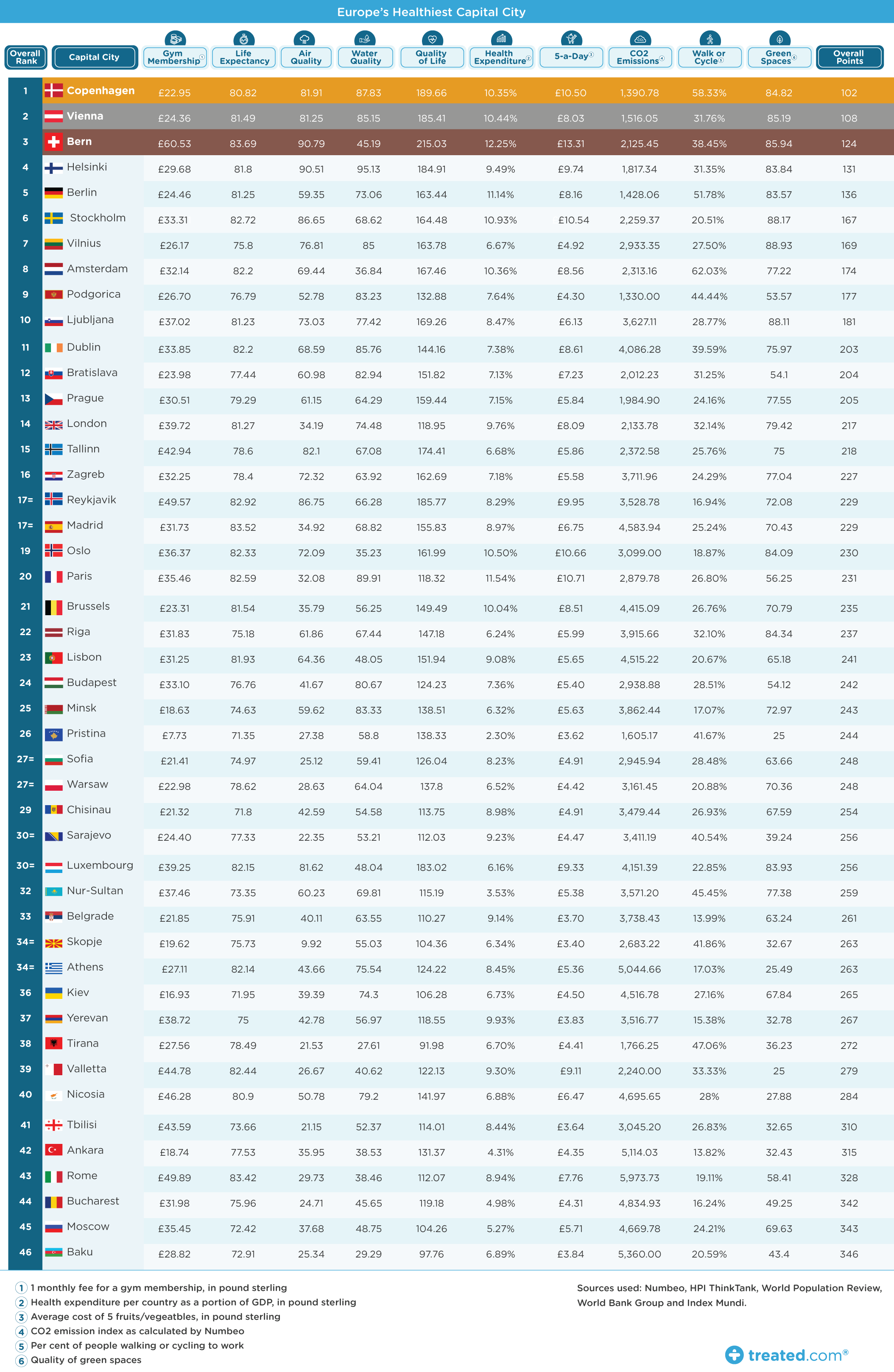 table of results europes healthiest capital city