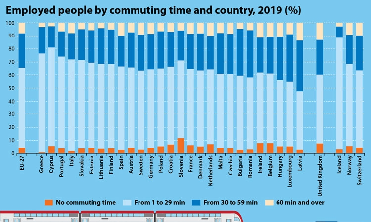 Brits had the longest commute to work – Croatians under EU average