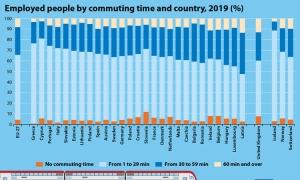 Brits had the longest commute to work – Croatians under EU average