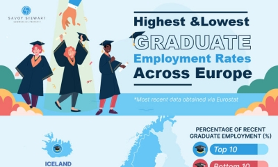 REVEALED - Countries with the highest graduate employment rates across Europe!