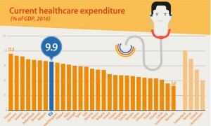 Croatia spends 7.2 percent of GDP on healthcare