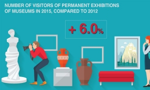 Museums are en vogue as visitor numbers increase