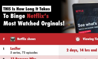 THIS is How Long It takes To Binge Netflix's MOST Watched Originals!
