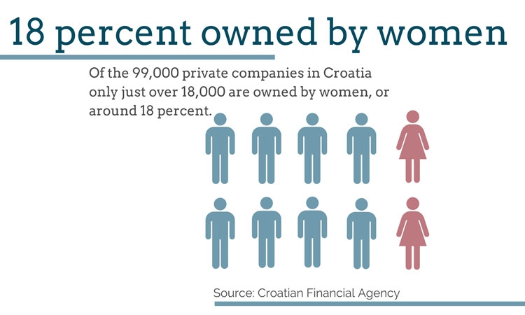 Women lacking behind men in Croatian business